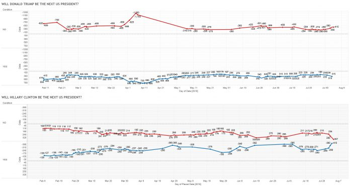 US Presidential Election Betting Odds, August 2016