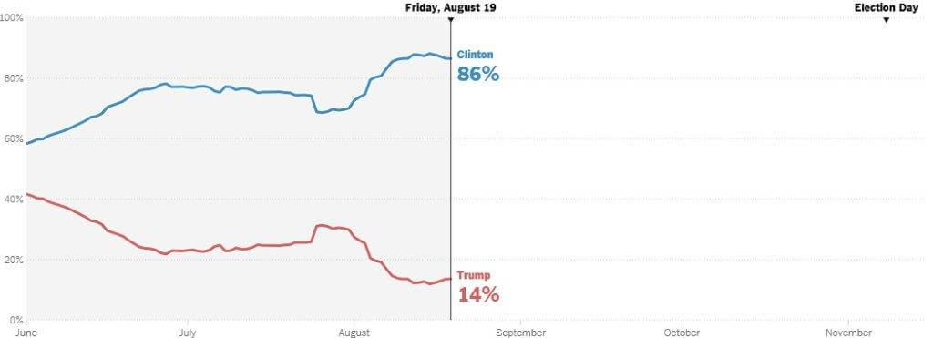 gambling odds us presidential election