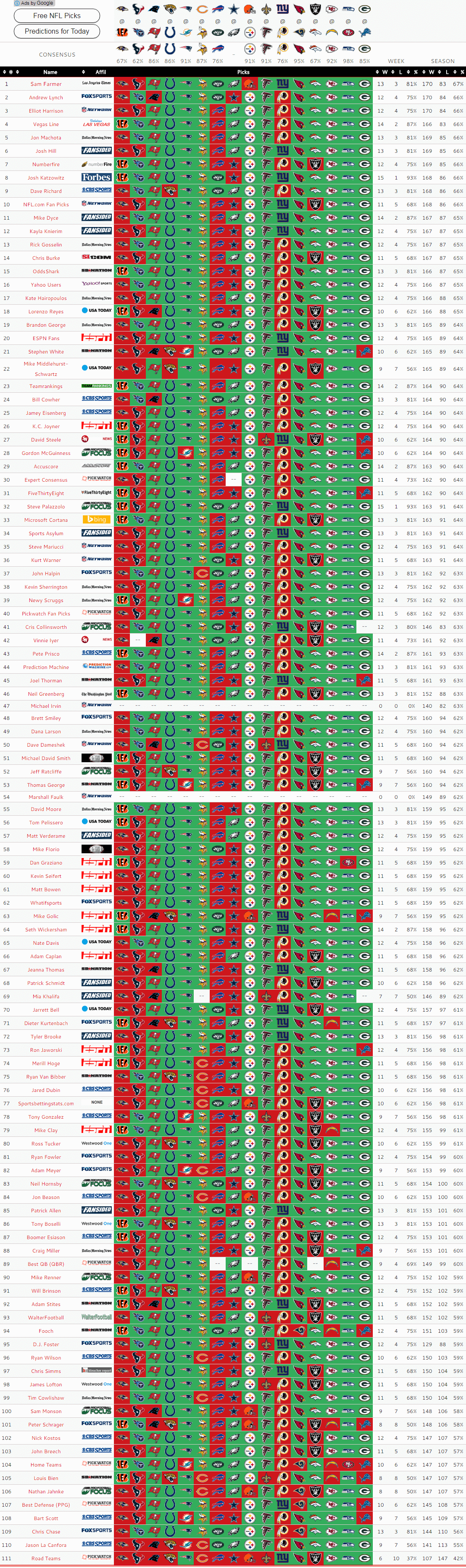 Expert NFL Picks and Predictions: Week 17 | BigOnSports