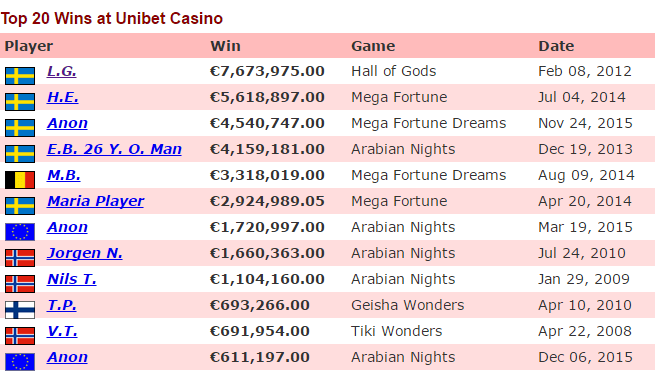 10 Ridiculously Huge Online Casino Wins Bigonsports