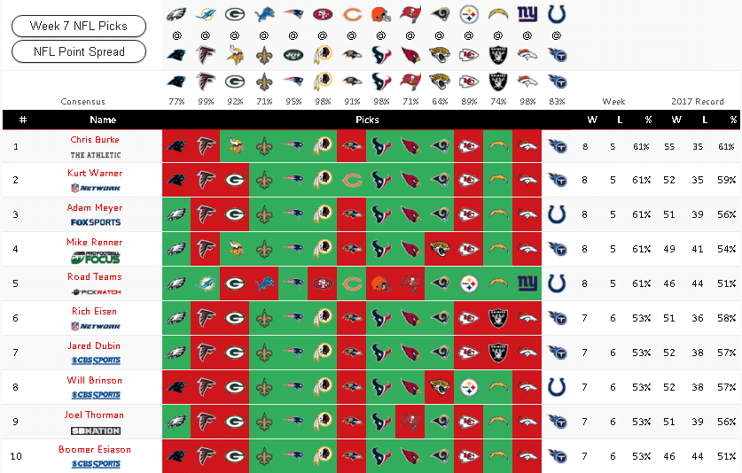 Nfl Week 6 Here S Who The Top Experts Think Will Win Bigonsports