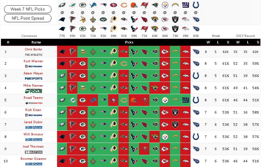 Super Bowl Winners: Minnesota Vikings @ 12/1 bet365